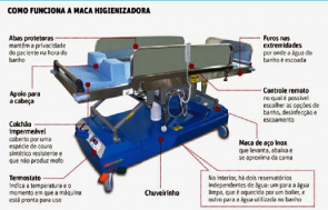 Picture shows the operation of the litter higienizadora